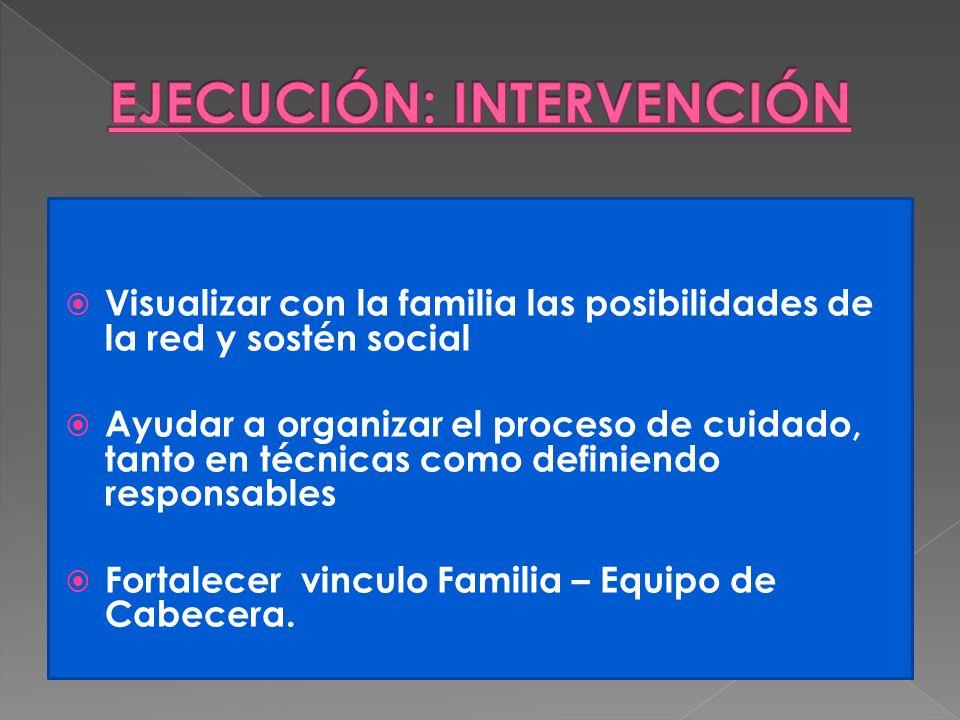 Visualizar con la familia las posibilidades de la red y sostén social Ayudar a organizar el proceso de cuidado, tanto en técnicas como definiendo resp