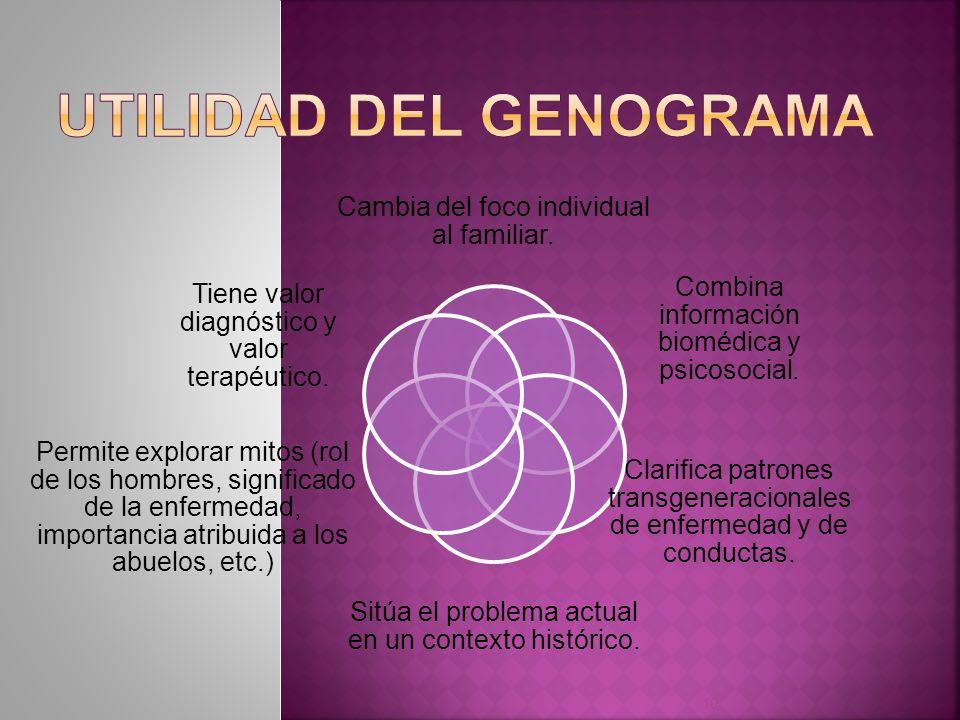 10 Cambia del foco individual al familiar. Combina información biomédica y psicosocial. Clarifica patrones transgeneracionales de enfermedad y de cond