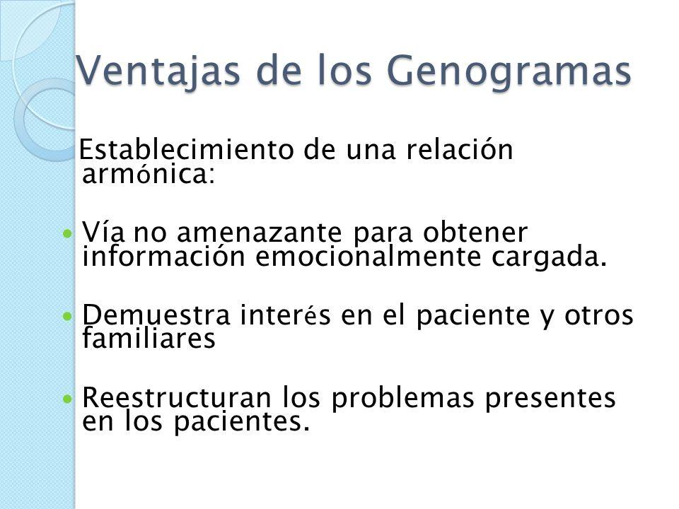 Ventajas de los Genogramas Preservación de registro médico sistemático. Lectura facilitada, formato gráfico. Identifican pautas generacionales, biom é