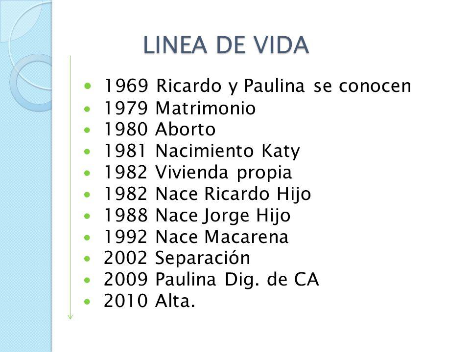 LINEA DE VIDA FAMILIAR Método gráfico que destaca los eventos más importantes en la vida de una familia en particular. Correlaciona eventos de vida co
