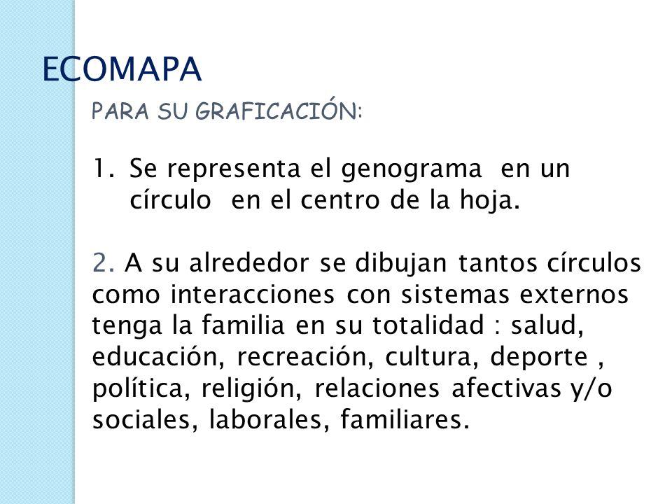 ECOMAPA Señala la interacciones de la familia y de cada uno de sus miembros con los sistemas que lo rodean. Permite identificar posibles motivos de es