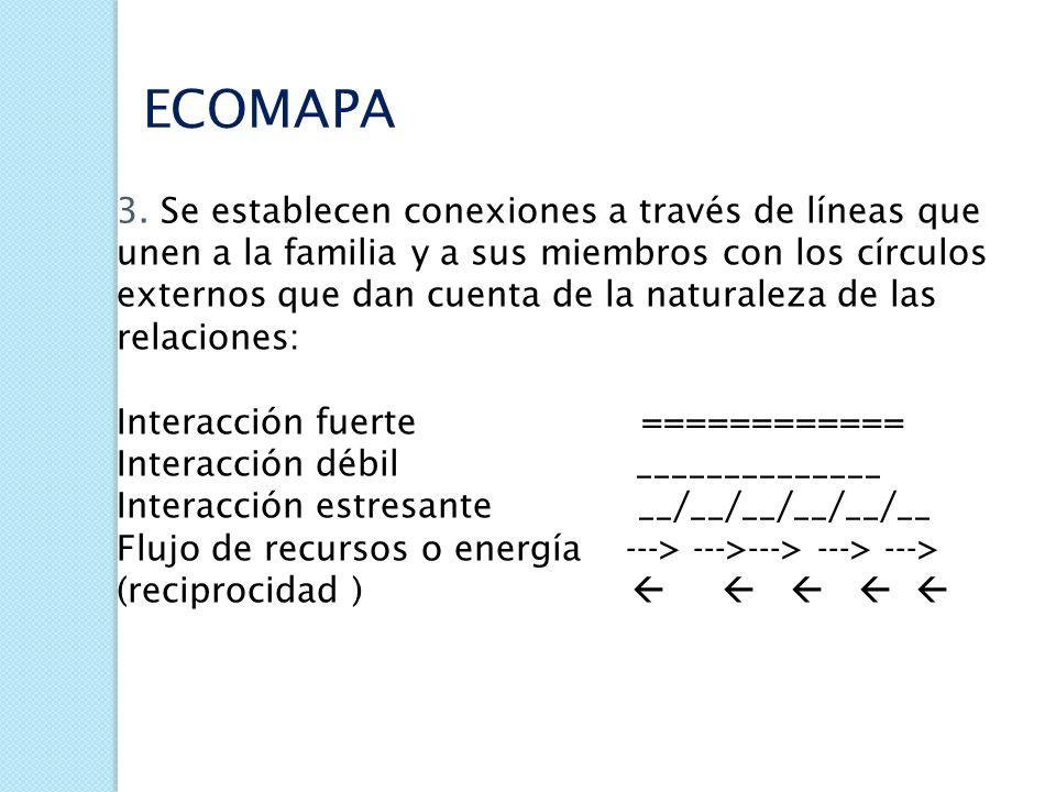 ECOMAPA PARA SU GRAFICACIÓN: 1.Se representa el genograma en un círculo en el centro de la hoja. 2. A su alrededor se dibujan tantos círculos como int