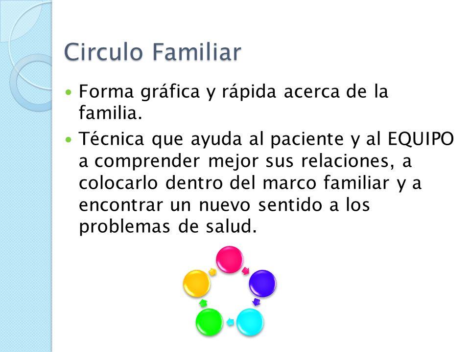 EVALUACION DE LA DINAMICA FAMILIAR DINAMICA FAMILIAR Apgar familiar Evaluar comunicación- roles - afecto. Comunicación: directa e indirecta, verbal y