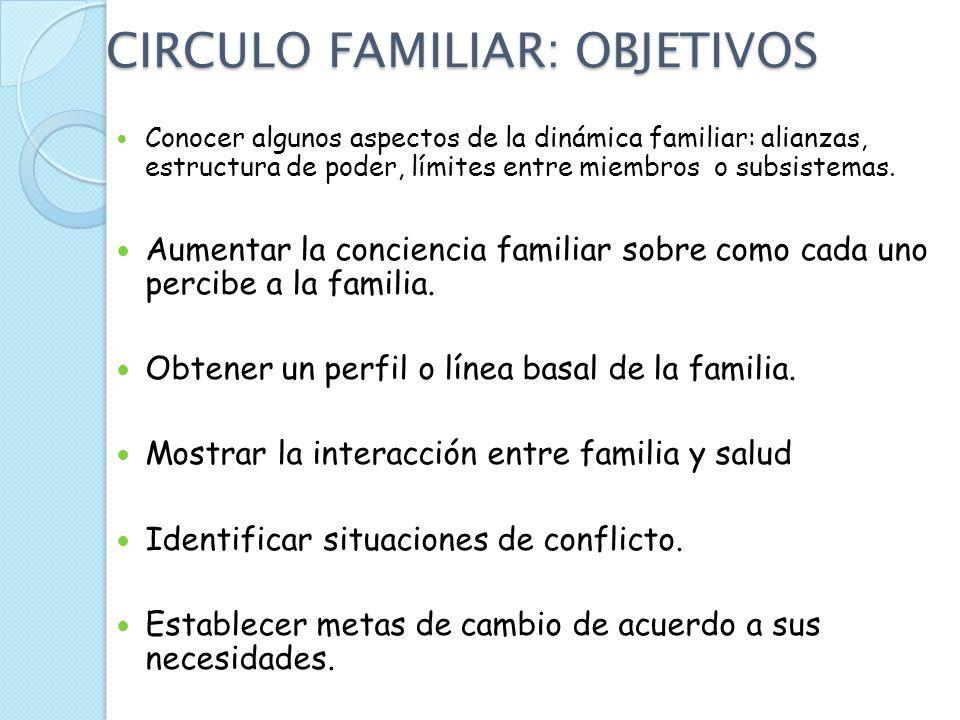 Circulo Familiar Forma gráfica y rápida acerca de la familia. Técnica que ayuda al paciente y al EQUIPO a comprender mejor sus relaciones, a colocarlo
