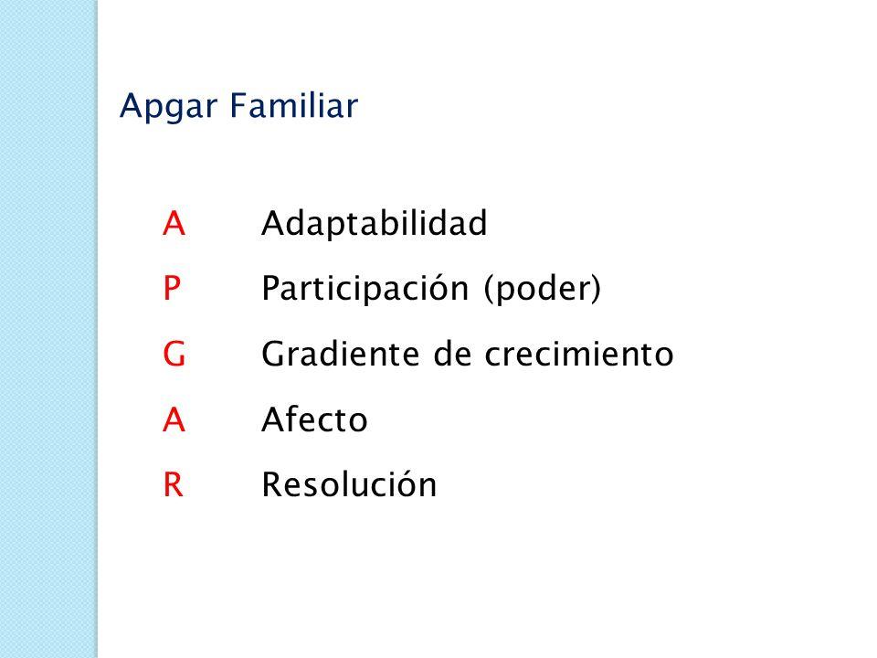 APGAR FAMILIAR (Smilkstein) Medición cualitativa de la satisfacción de los miembros de la familia con cada uno de los componentes básicos de la funció