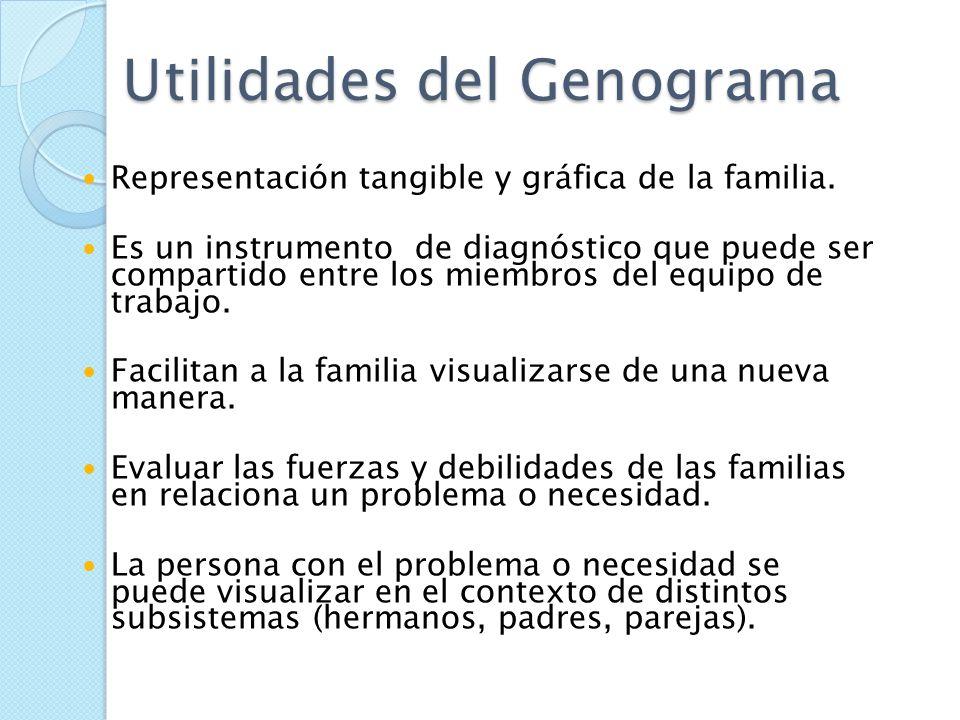 Genograma Es un modelo para dibujar un árbol familiar que recopila la información gráfica. Instrumento Clínico- Practico. Información rápida. Hipótesi