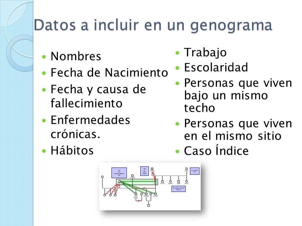 Genograma Congrega y registra información familiar de tres generaciones en seis categorías específicas: Estructura familiar. Etapa del ciclo de vida.