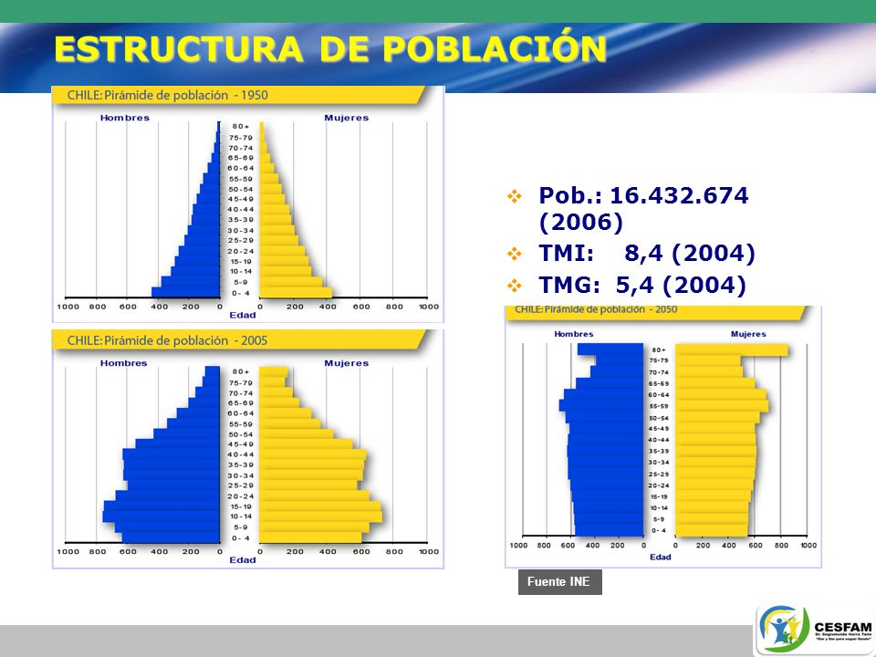 ESTRUCTURA DE POBLACIÓN Pob.: 16.432.674 (2006) TMI: 8,4 (2004) TMG: 5,4 (2004) EVN: 77 (74/80) Fuente INE