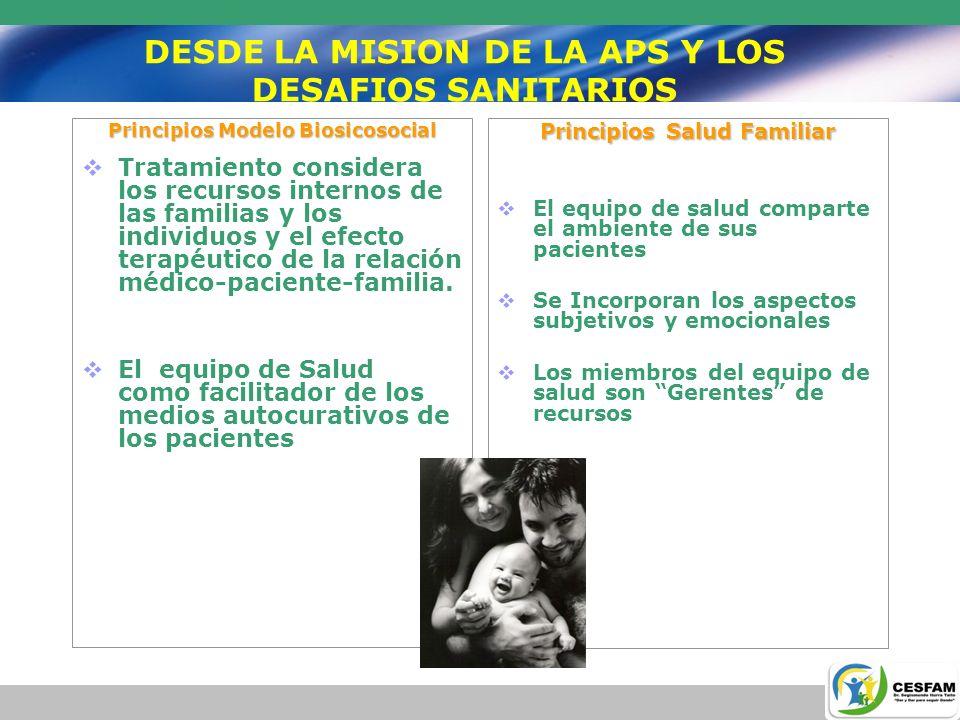 DESDE LA MISION DE LA APS Y LOS DESAFIOS SANITARIOS Principios Modelo Biosicosocial Tratamiento considera los recursos internos de las familias y los