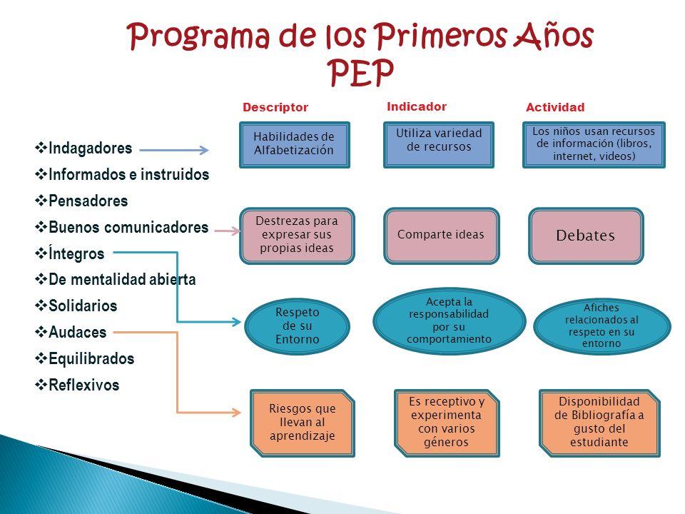 Programa de los Primeros Años PEP Indagadores Informados e instruidos Pensadores Buenos comunicadores Íntegros De mentalidad abierta Solidarios Audace
