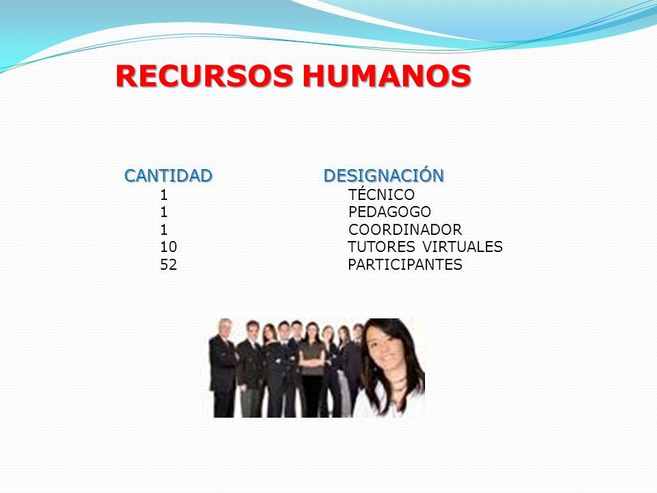RECURSOS HUMANOS CANTIDAD DESIGNACIÓN CANTIDAD DESIGNACIÓN 1 TÉCNICO 1 PEDAGOGO 1 COORDINADOR 10 TUTORES VIRTUALES 52 PARTICIPANTES
