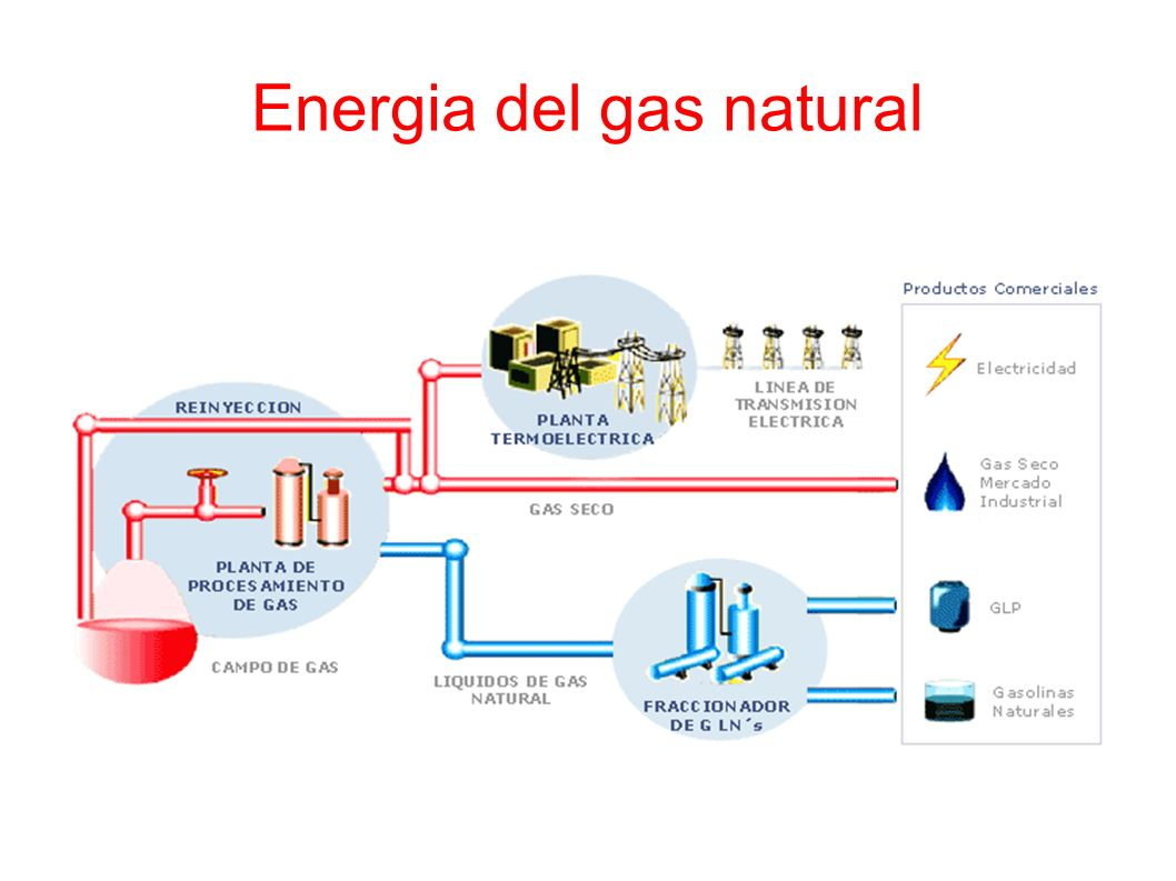 Energia del gas natural