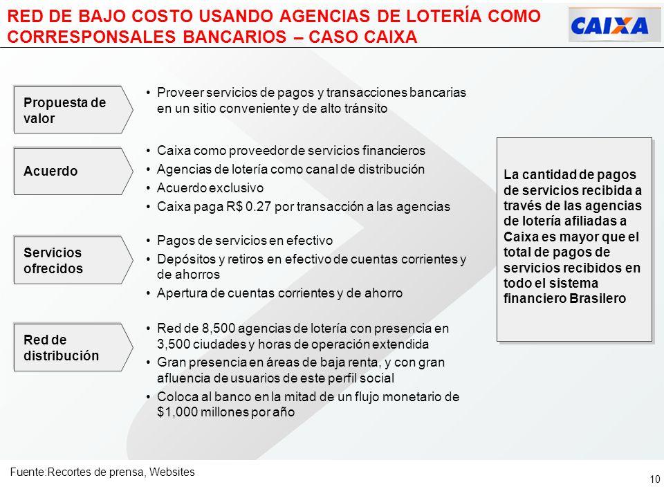 9 EL COSTO DE LAS TRANSACCIONES A TRAVÉS DE CORRESPONSALES BANCARIOS LOS HACE UN MEDIO DE DISTRIBUCIÓN MUY ATRACTIVO Costos de transacciones bancarias