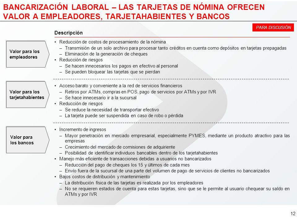 11 MICRONEGOCIOS COMO CORRESPONSALES BANCARIOS – CASO LEMON BANK (BRASIL) Fuente:Website de LemonBank Cuenta de ahorros (Cuenta Brasil) Tarjeta de cré