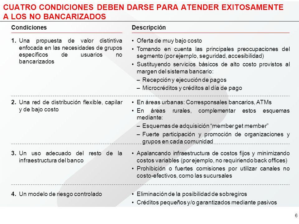 5 VARIAS INSTITUCIONES HAN LOGRADO ATENDER RENTABLEMENTE A LOS NO BANCARIZADOS Fuente:Recortes de prensa; Websites América Central SudáfricaBrasil Pro