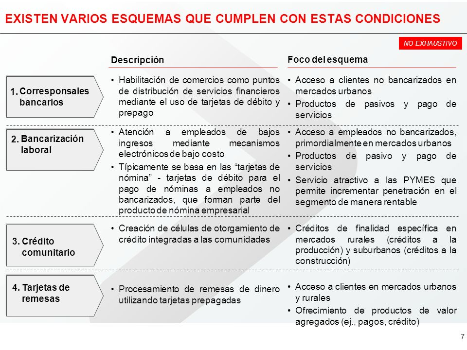 6 CUATRO CONDICIONES DEBEN DARSE PARA ATENDER EXITOSAMENTE A LOS NO BANCARIZADOS CondicionesDescripción Oferta de muy bajo costo Tomando en cuenta las