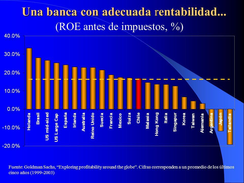 Una banca con adecuada rentabilidad... (ROE antes de impuestos, %) Fuente: Goldman Sachs, Exploring profitability around the globe. Cifras corresponde