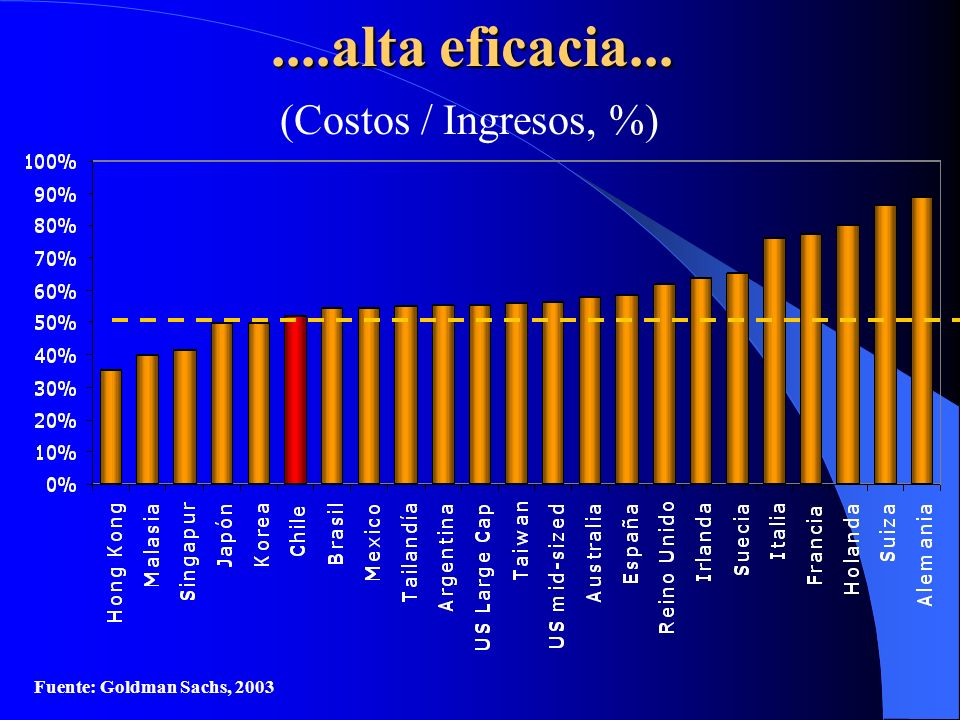 ....alta eficacia... (Costos / Ingresos, %) Fuente: Goldman Sachs, 2003