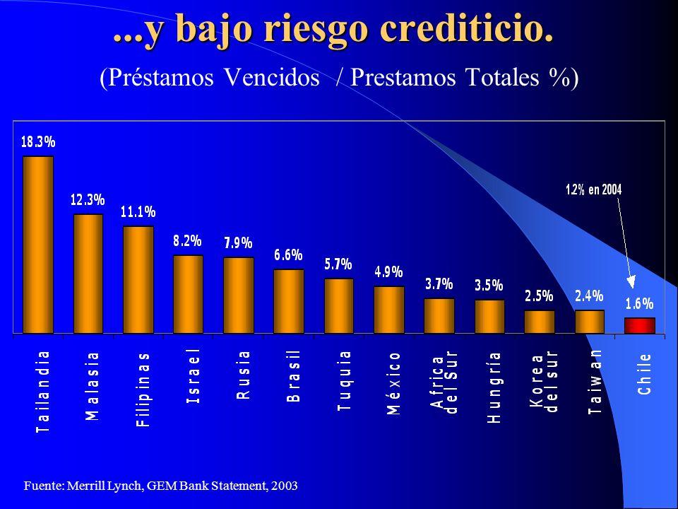 ...y bajo riesgo crediticio. (Préstamos Vencidos / Prestamos Totales %) Fuente: Merrill Lynch, GEM Bank Statement, 2003