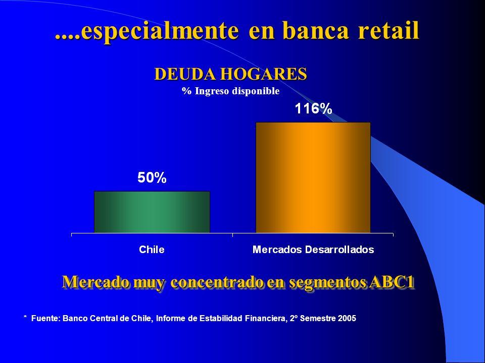 ....especialmente en banca retail * Fuente: Banco Central de Chile, Informe de Estabilidad Financiera, 2º Semestre 2005 DEUDA HOGARES % Ingreso dispon