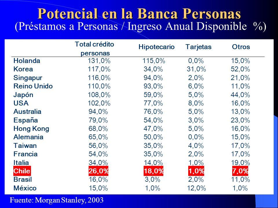 Potencial en la Banca Personas (Préstamos a Personas / Ingreso Anual Disponible %) Fuente: Morgan Stanley, 2003 Total crédito personas HipotecarioTarj