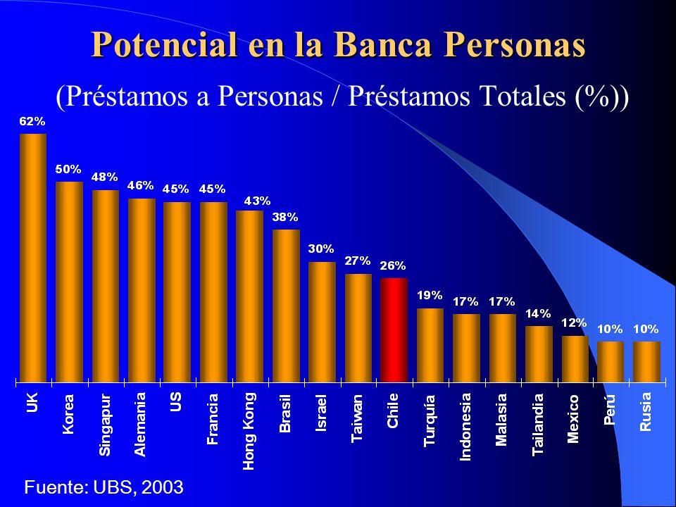 Potencial en la Banca Personas (Préstamos a Personas / Préstamos Totales (%)) Fuente: UBS, 2003