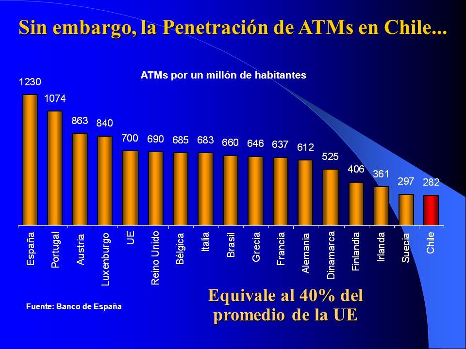 Fuente: Banco de España ATMs por un millón de habitantes Sin embargo, la Penetración de ATMs en Chile... Equivale al 40% del promedio de la UE