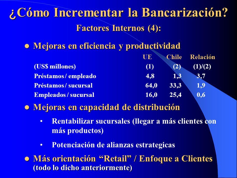 ¿ Cómo Incrementar la Bancarización? Factores Internos (4): Mejoras en eficiencia y productividad Mejoras en eficiencia y productividad UEChileRelació