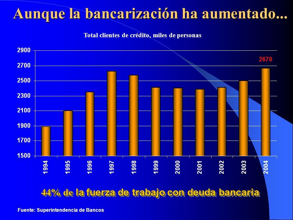 Total clientes de crédito, miles de personas Aunque la bancarización ha aumentado... Fuente: Superintendencia de Bancos 44% de la fuerza de trabajo co