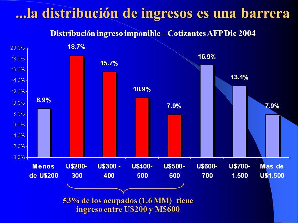 53% de los ocupados (1.6 MM) tiene ingreso entre U$200 y M$600 Distribución ingreso imponible – Cotizantes AFP Dic 2004...la distribución de ingresos