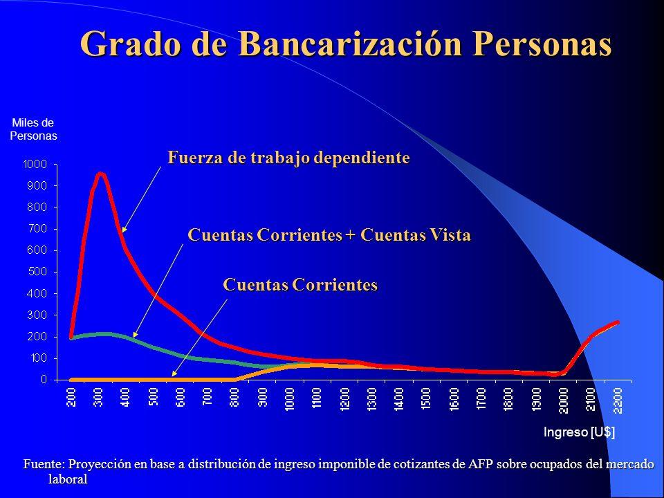 Grado de Bancarización Personas Cuentas Corrientes + Cuentas Vista Ingreso [U$] Miles de Personas Fuente: Proyección en base a distribución de ingreso