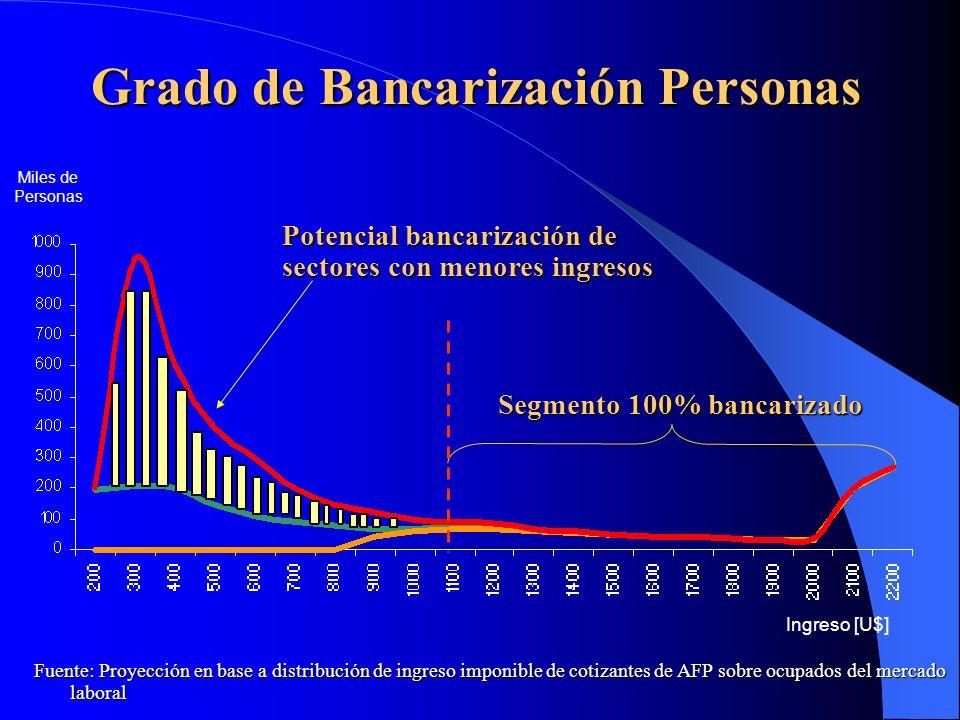 Grado de Bancarización Personas Potencial bancarización de sectores con menores ingresos Segmento 100% bancarizado Ingreso [U$] Miles de Personas Fuen