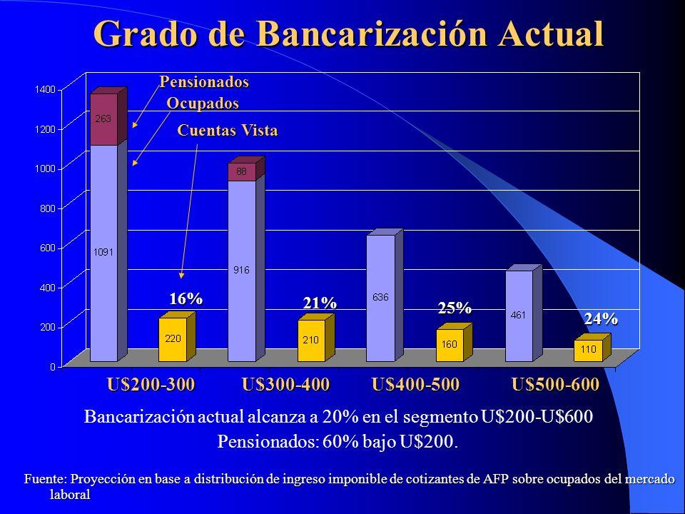 Grado de Bancarización Actual U$200-300U$300-400U$400-500U$500-600 16% 21% 25% 24% Pensionados Ocupados Cuentas Vista Bancarización actual alcanza a 2