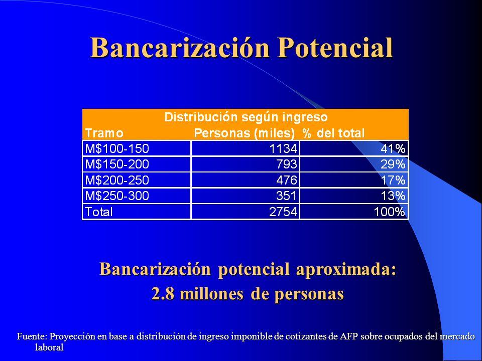 Bancarización Potencial Fuente: Proyección en base a distribución de ingreso imponible de cotizantes de AFP sobre ocupados del mercado laboral Bancari