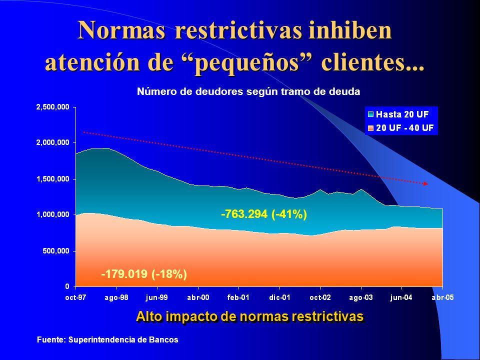 Normas restrictivas inhiben atención de pequeños clientes... Alto impacto de normas restrictivas -179.019 (-18%) -763.294 (-41%) Fuente: Superintenden