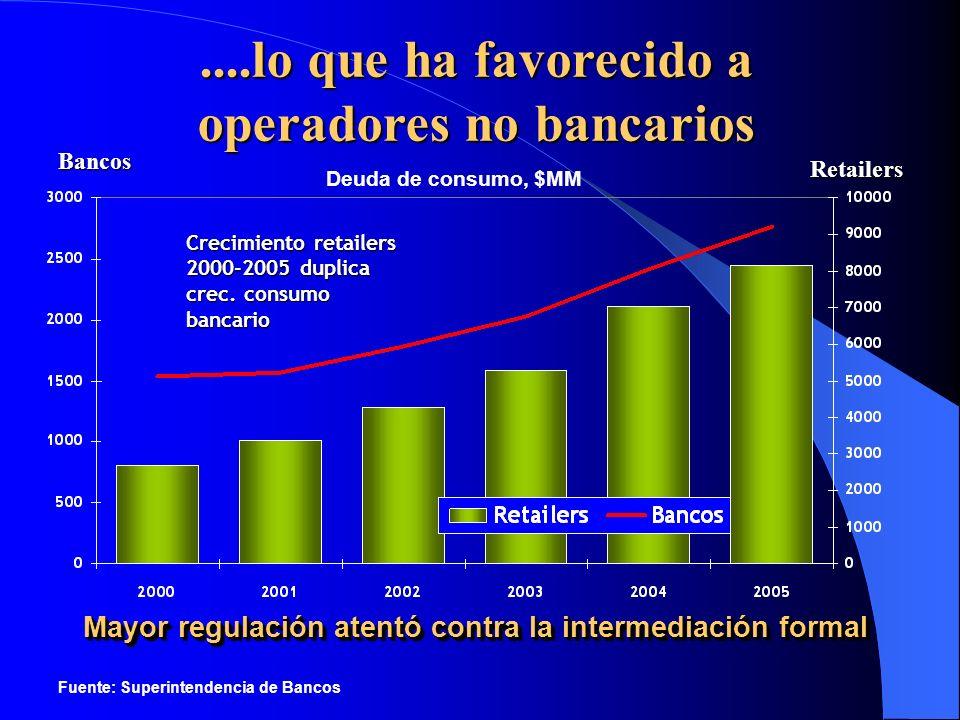 ....lo que ha favorecido a operadores no bancarios Crecimiento retailers 2000-2005 duplica crec. consumo bancario Mayor regulación atentó contra la in
