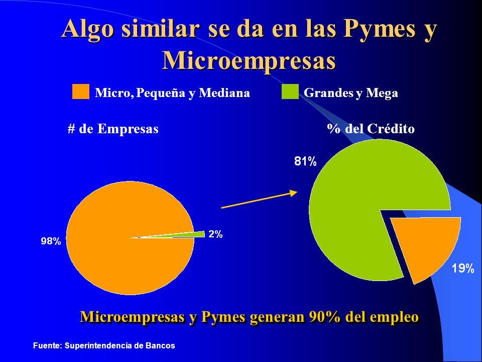 Micro, Pequeña y MedianaGrandes y Mega # de Empresas% del Crédito Algo similar se da en las Pymes y Microempresas Microempresas y Pymes generan 90% de