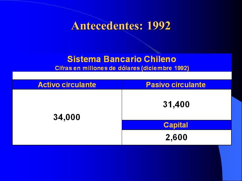 ....especialmente en banca retail * Fuente: Banco Central de Chile, Informe de Estabilidad Financiera, 2º Semestre 2005 DEUDA HOGARES % Ingreso disponible Mercado muy concentrado en segmentos ABC1