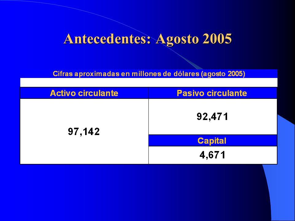 Principales Estadísticas del Sistema Financiero Chileno