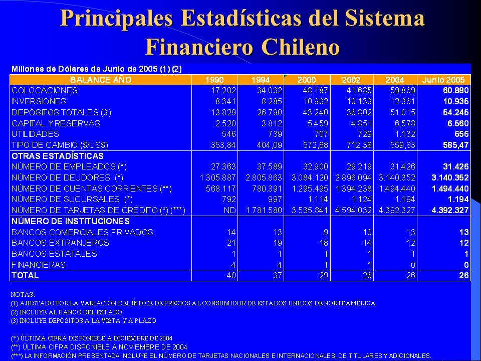 Composición de los Préstamos Sistema Financiero