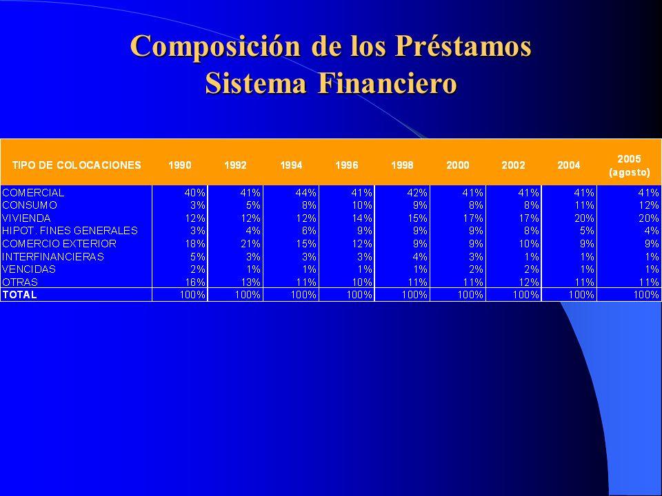 Variables de Interés del Sistema Financiero