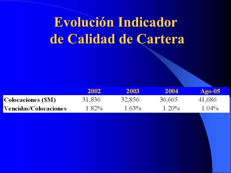 Conclusiones (1) Desintermediación financiera continuará y se enfrentará con la reducción de costos y el incremento de la eficiencia en los procesos internos.