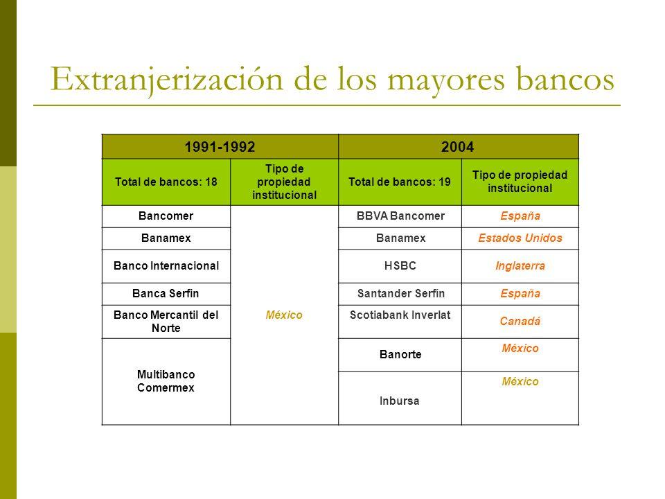 Extranjerización de los mayores bancos 1991-19922004 Total de bancos: 18 Tipo de propiedad institucional Total de bancos: 19 Tipo de propiedad institu
