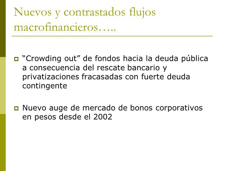 Nuevos y contrastados flujos macrofinancieros….. Crowding out de fondos hacia la deuda pública a consecuencia del rescate bancario y privatizaciones f