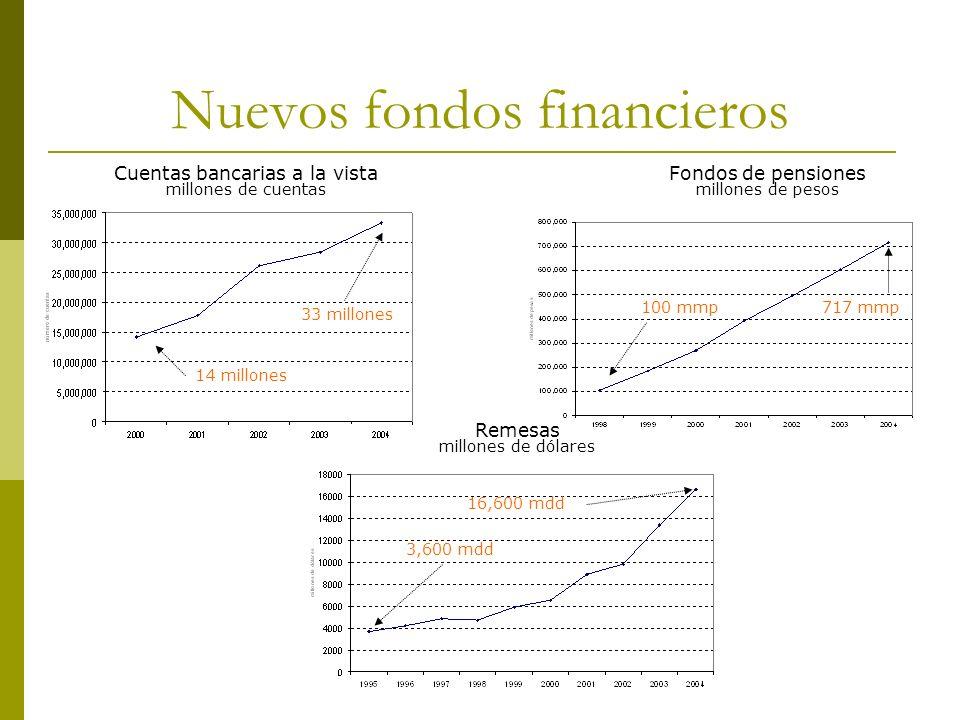 Nuevos fondos financieros Cuentas bancarias a la vista millones de cuentas Fondos de pensiones millones de pesos Remesas millones de dólares 100 mmp71