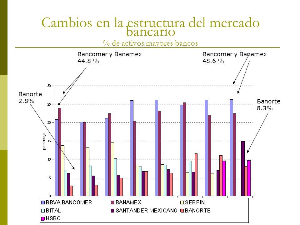 Cambios en la estructura del mercado bancario % de activos mayores bancos Banorte 8.3% Banorte 2.8% Bancomer y Banamex 44.8 % Bancomer y Banamex 48.6