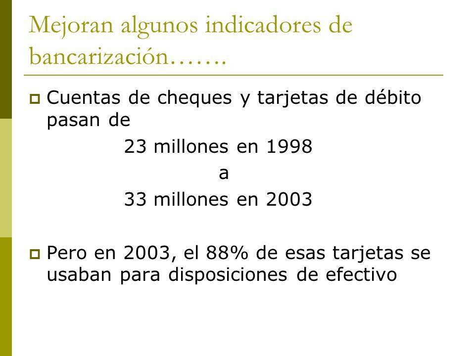 Mejoran algunos indicadores de bancarización……. Cuentas de cheques y tarjetas de débito pasan de 23 millones en 1998 a 33 millones en 2003 Pero en 200