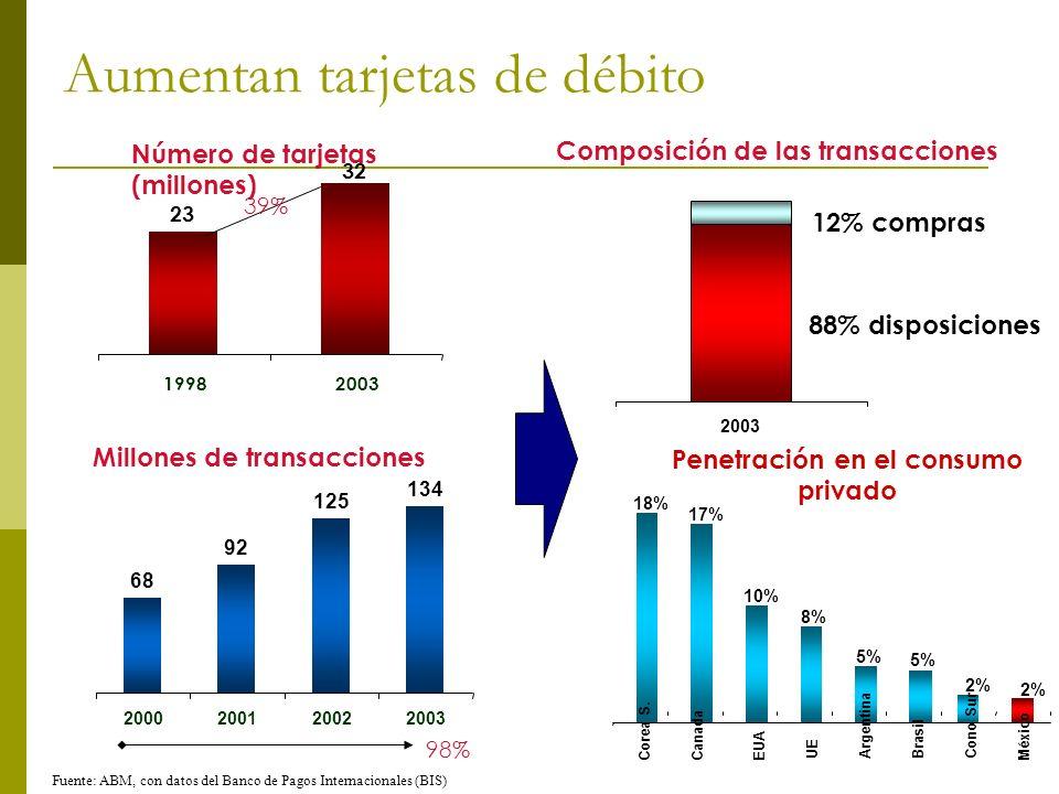 Aumentan tarjetas de débito 18% 17% 10% 8% 5% 2% Corea S.CanadaEUA UE ArgentinaBrasil Cono Sur México Fuente: ABM, con datos del Banco de Pagos Intern