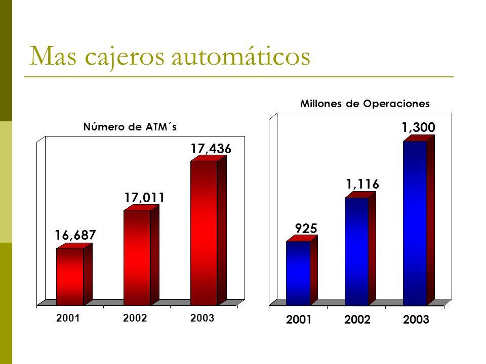 Mas cajeros automáticos 200120022003 17,011 16,687 17,436 Número de ATM´s 200120022003 925 1,116 1,300 Millones de Operaciones