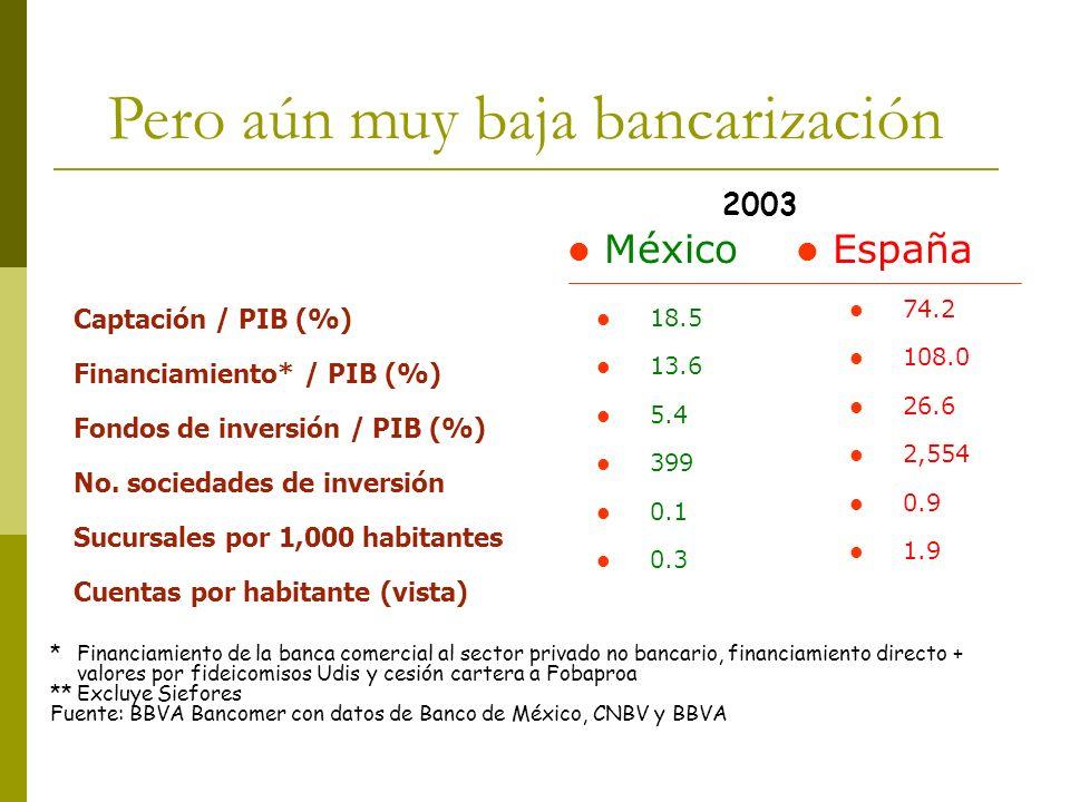 Captación / PIB (%) Financiamiento* / PIB (%) Fondos de inversión / PIB (%) No. sociedades de inversión Sucursales por 1,000 habitantes Cuentas por ha